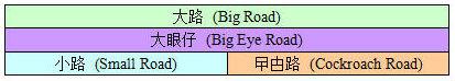Baccarat roadmap layout