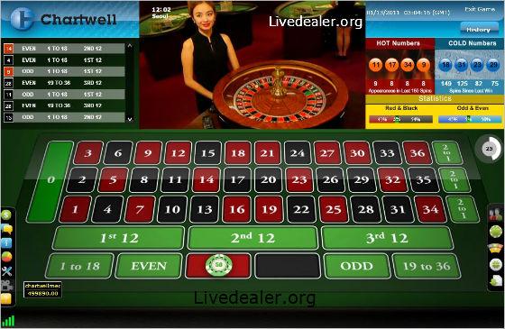 Chartwell casino journal of gambling business