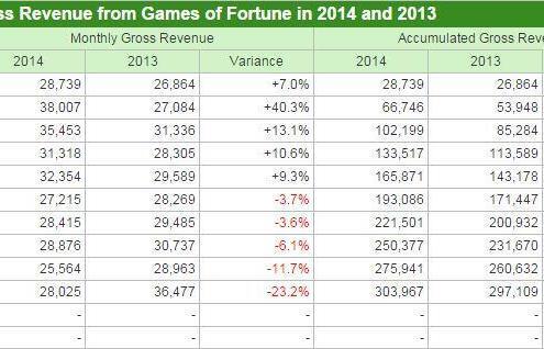 Macau casino revenue