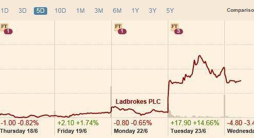 ladbbrokes-gala-merger