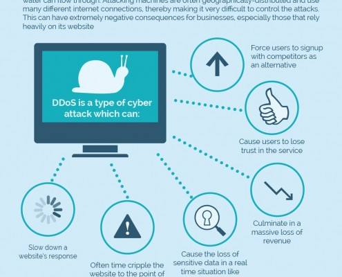 DDoS-igaming